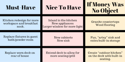 chart of must-haves vs. nice-to-haves in a home renovation project